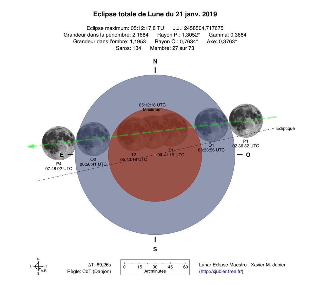 Eclipse de lune du 21 Janvier 2019 TLE_2019Jan21_Diagramme