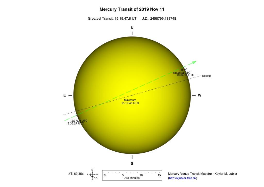 Timing of Venus Transit in Sagittarius