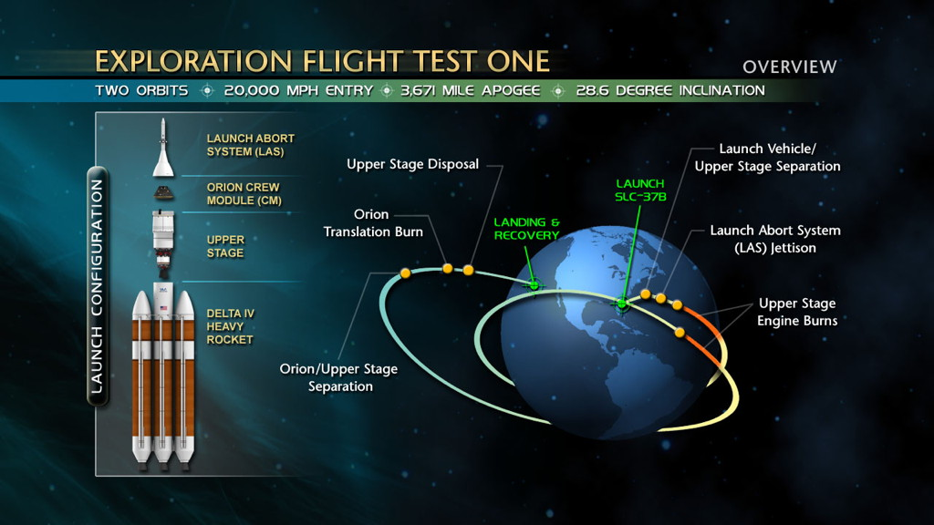 Diagramme Mission Premier Essai Vol Exploration Orion