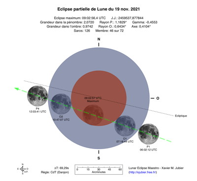 Diagramme Eclipse Lune 2021