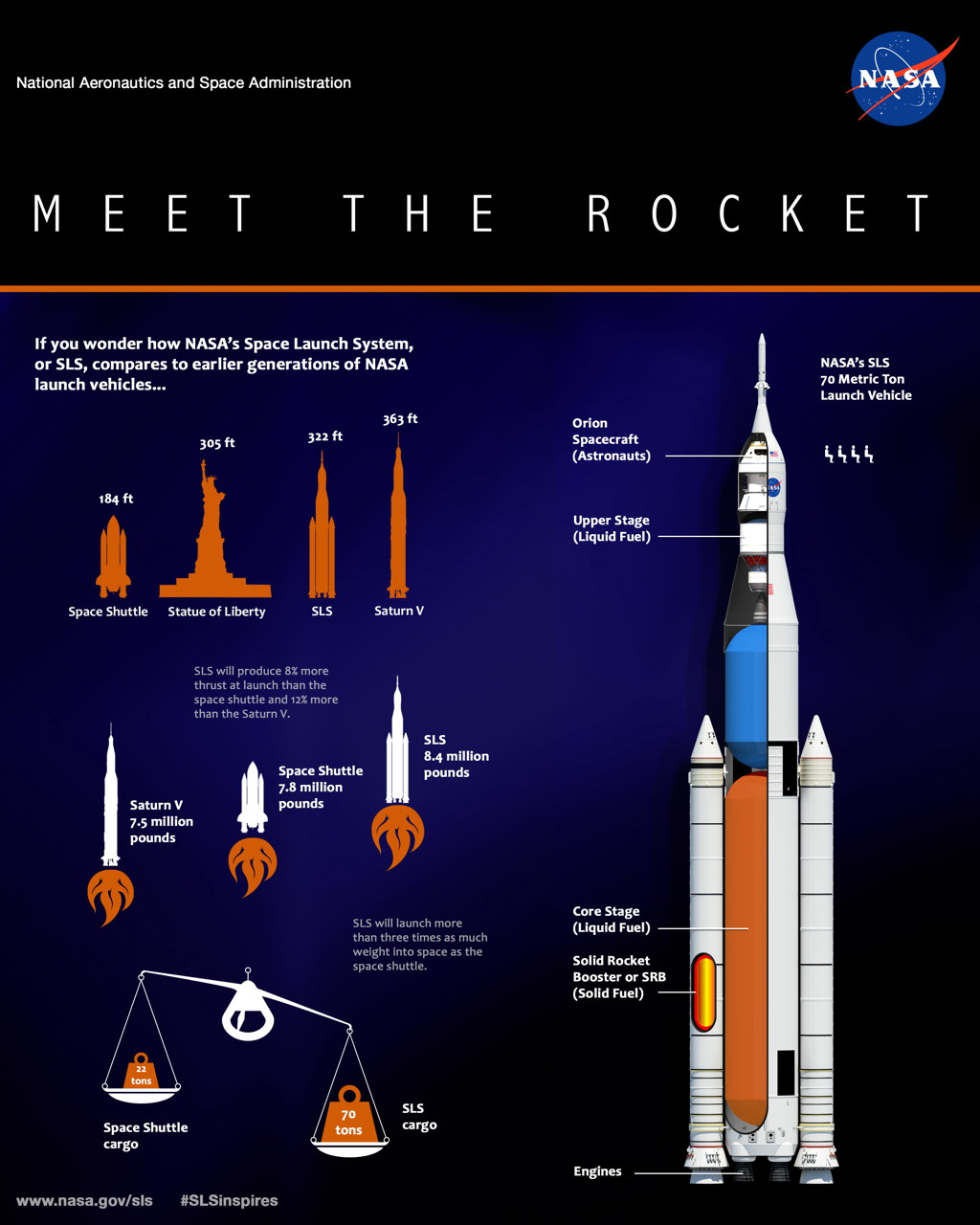 NASA Space Launch System Diagram