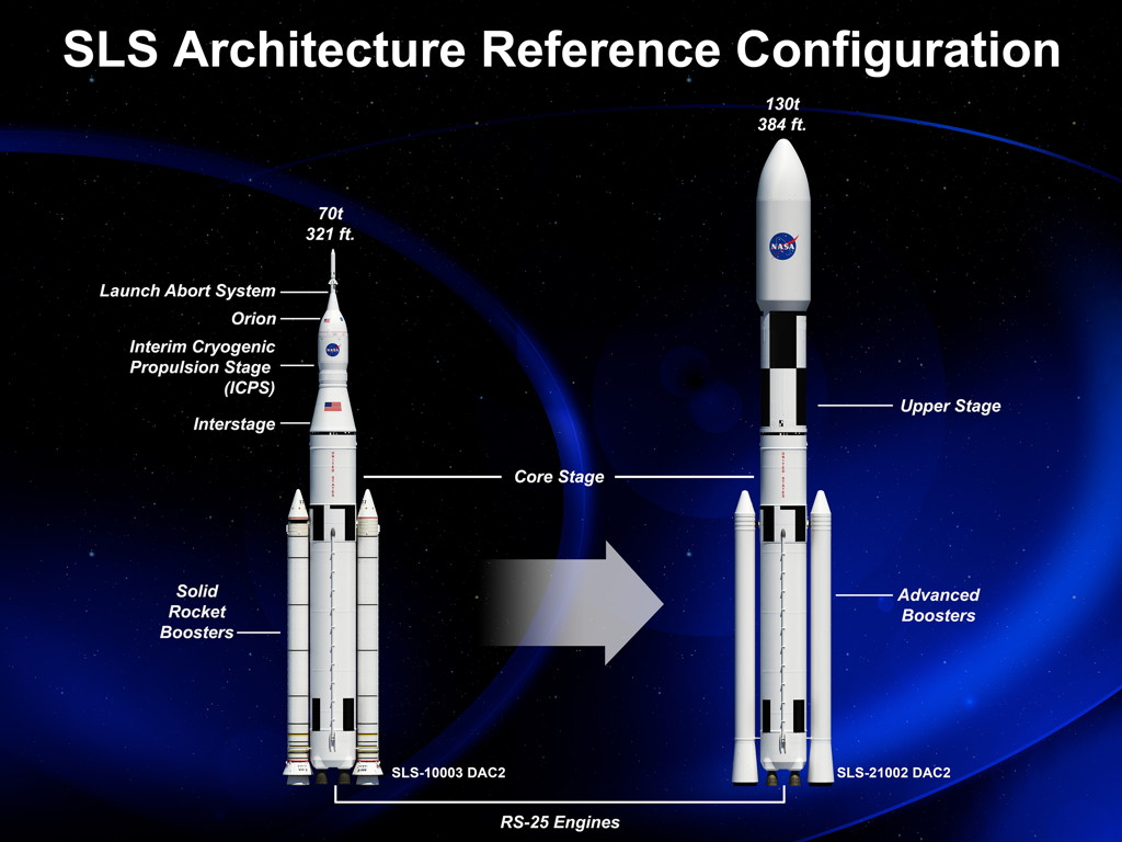 NASA Space Launch System Architecture Configuration Diagram