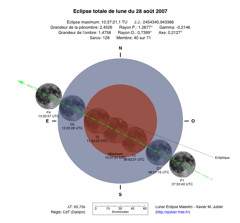 Diagramme Eclipse Lune 2007