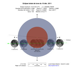 Diagramme Eclipse Totale Lune 2011
