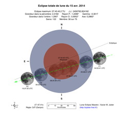Diagramme Eclipse Lune Avril 2014