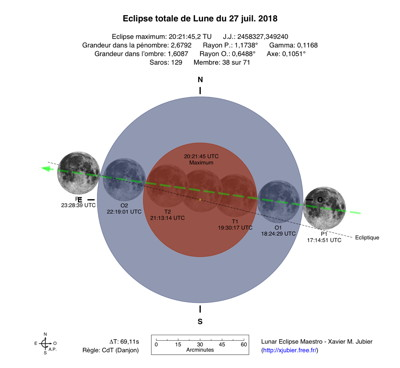 Diagramme Eclipse Lune 2018