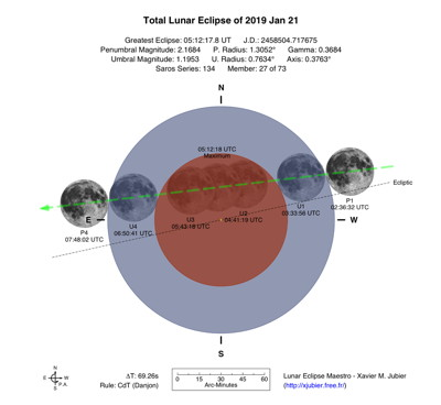 Chile Argentina Usa Canary Is Total Lunar Eclipse Of 2019