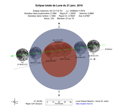 Diagramme Eclipse Lune 2019