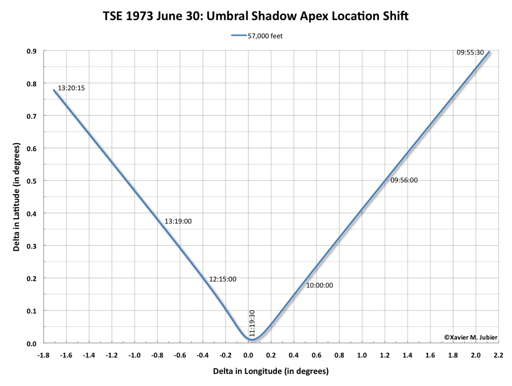 TSE 1973 Moon Umbral Shadow Apex Location Shift 57000 Feet Sea Level